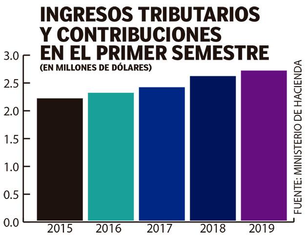 Crecimiento anual del  3 % en ingresos tributarios  en el primer semestre