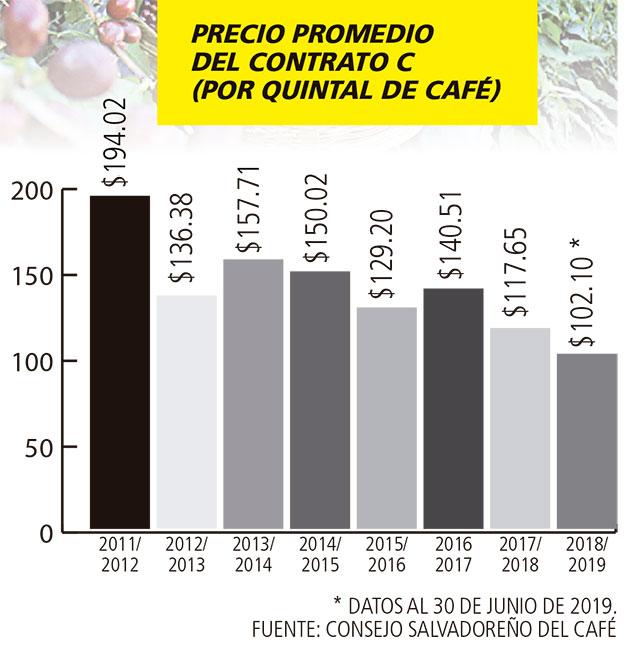 El Salvador buscará integrar una sola política regional para crisis de café
