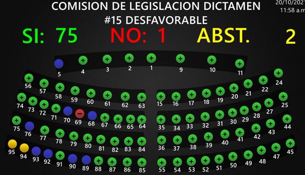 Asamblea de El Salvador rechaza aborto terapéutico